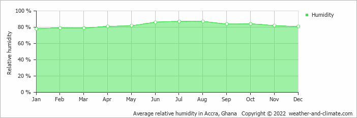 Average relative humidity in Accra, Ghana   Copyright © 2018 www.weather-and-climate.com