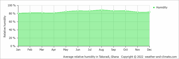 Average relative humidity in Takoradi, Ghana   Copyright © 2018 www.weather-and-climate.com