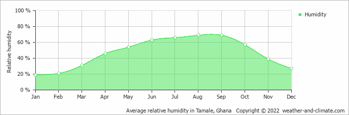 Average relative humidity in Tamale, Ghana   Copyright © 2018 www.weather-and-climate.com