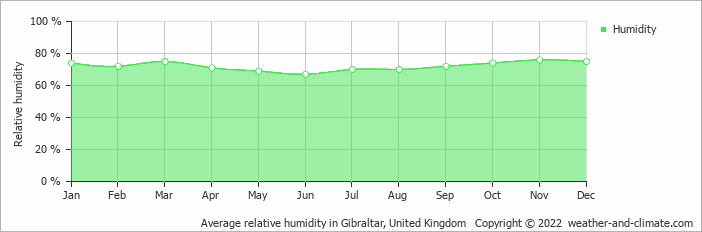 Average relative humidity in Gibraltar, United Kingdom   Copyright © 2017 www.weather-and-climate.com