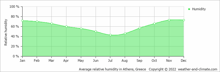 Average relative humidity in Athens, Greece   Copyright © 2017 www.weather-and-climate.com