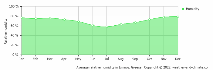 Average relative humidity in Limnos, Greece   Copyright © 2017 www.weather-and-climate.com