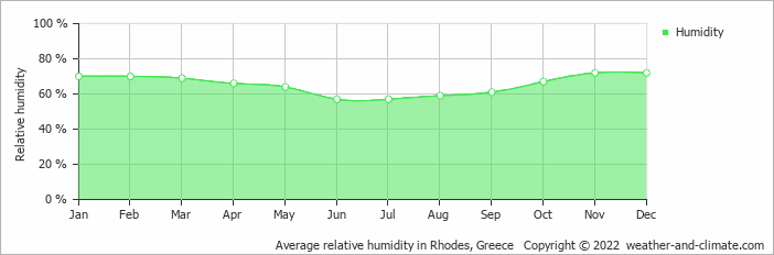 Average relative humidity in Rhodes, Greece   Copyright © 2020 www.weather-and-climate.com