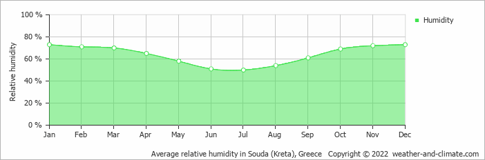 Average relative humidity in Souda (Kreta), Greece   Copyright © 2018 www.weather-and-climate.com