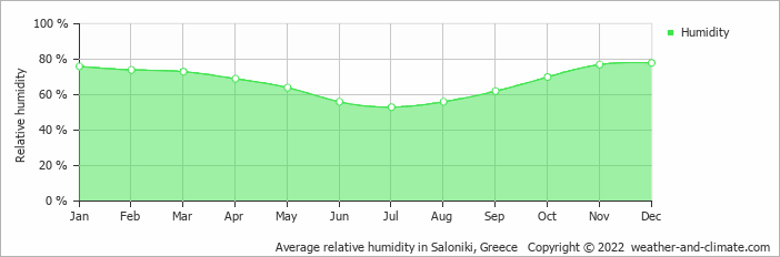 Average relative humidity in Saloniki, Greece   Copyright © 2020 www.weather-and-climate.com