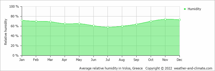 Average relative humidity in Larisa, Greece   Copyright © 2018 www.weather-and-climate.com