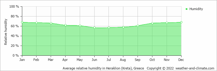 Average relative humidity in Heraklion (Kreta), Greece   Copyright © 2018 www.weather-and-climate.com