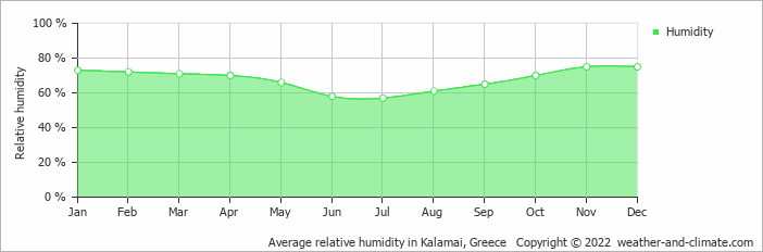 Average relative humidity in Kalamai, Greece   Copyright © 2020 www.weather-and-climate.com