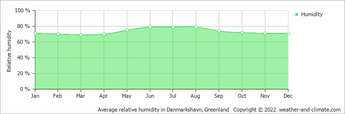 Average relative humidity in Danmarkshavn, Greenland   Copyright © 2018 www.weather-and-climate.com