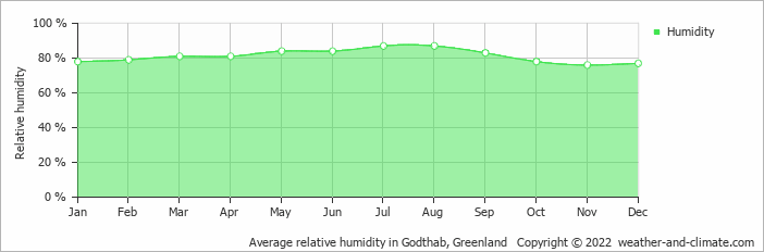 Average relative humidity in Godthab, Greenland   Copyright © 2018 www.weather-and-climate.com