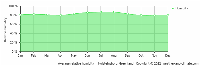 Average relative humidity in Holsteinsborg, Greenland   Copyright © 2020 www.weather-and-climate.com