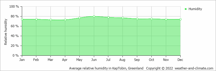 Average relative humidity in KapTobin, Greenland   Copyright © 2018 www.weather-and-climate.com