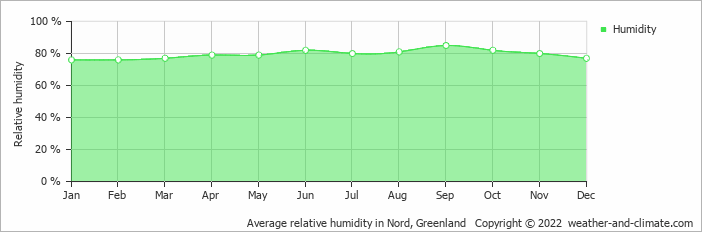Average relative humidity in Nord, Greenland   Copyright © 2018 www.weather-and-climate.com