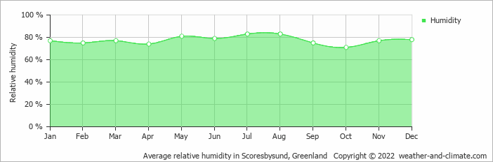 Average relative humidity in Scoresbysund, Greenland   Copyright © 2018 www.weather-and-climate.com