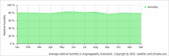 Average relative humidity in Angmagssalik, Greenland   Copyright © 2018 www.weather-and-climate.com