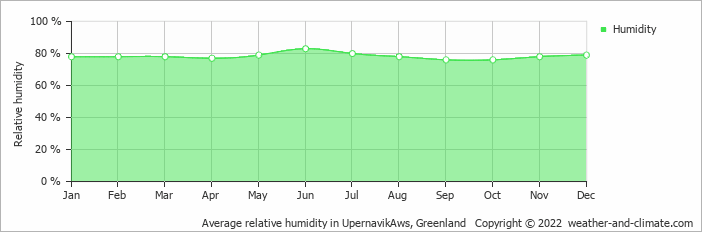 Average relative humidity in UpernavikAws, Greenland   Copyright © 2017 www.weather-and-climate.com