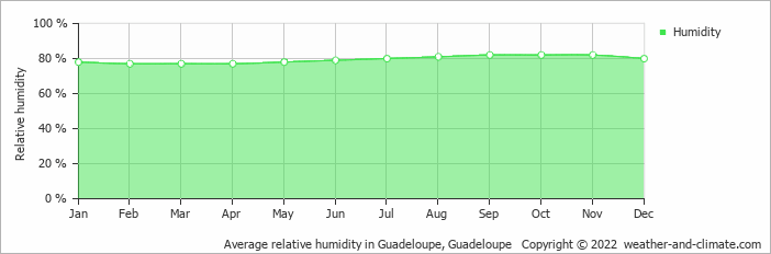Average relative humidity in Guadeloupe, Guadeloupe   Copyright © 2017 www.weather-and-climate.com