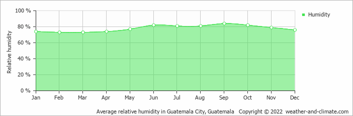 Average relative humidity in Gautemala City, Guatemala   Copyright © 2018 www.weather-and-climate.com
