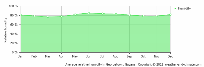 Average relative humidity in Georgetown, Guyana   Copyright © 2019 www.weather-and-climate.com