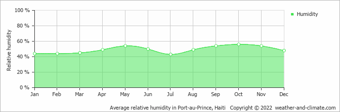 Average relative humidity in Port-au-Prince, Haiti   Copyright © 2019 www.weather-and-climate.com