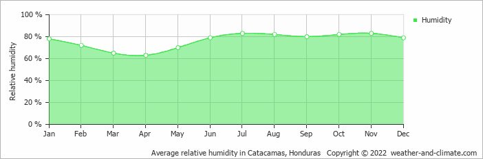 Average relative humidity in Catacamas, Honduras   Copyright © 2018 www.weather-and-climate.com