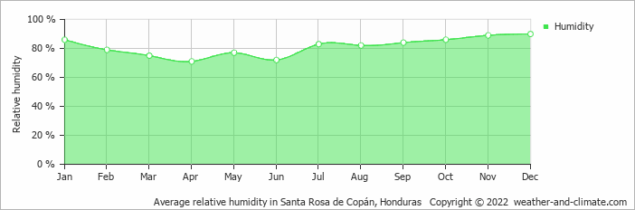 Average relative humidity in San Rosa De Copan, Honduras   Copyright © 2017 www.weather-and-climate.com