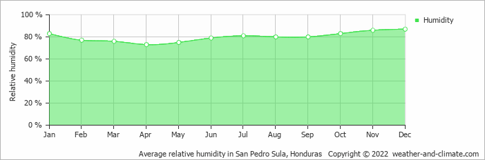 Average relative humidity in S Pedro Sula, Honduras   Copyright © 2017 www.weather-and-climate.com