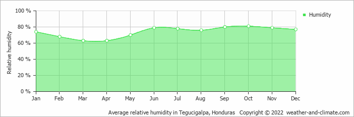 Average relative humidity in Tegucigalpa, Honduras   Copyright © 2017 www.weather-and-climate.com