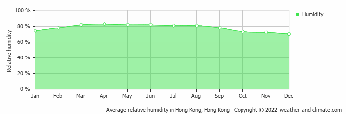 Average relative humidity in Hong Kong, Hong Kong   Copyright © 2017 www.weather-and-climate.com