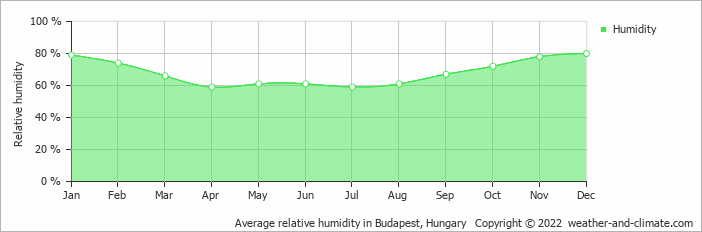 Average relative humidity in Budapest, Hungary   Copyright © 2018 www.weather-and-climate.com