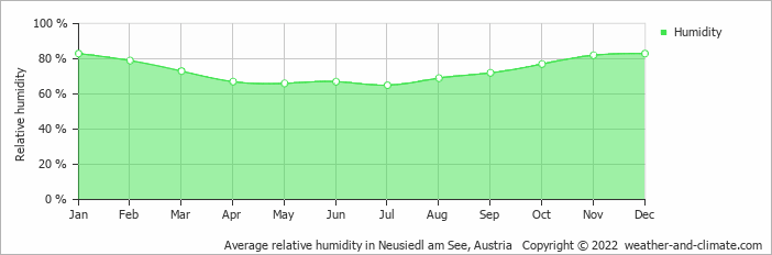 Average relative humidity in Neusiedl am See, Austria   Copyright © 2020 www.weather-and-climate.com