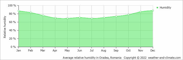 Average relative humidity in Oradea, Romania   Copyright © 2018 www.weather-and-climate.com