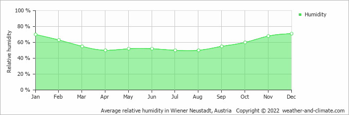 Average relative humidity in Wiener Neustadt, Austria   Copyright © 2017 www.weather-and-climate.com