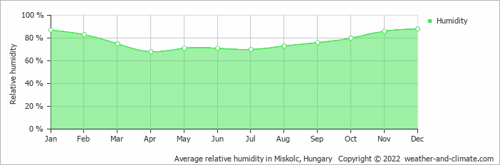 Average relative humidity in Miskolc, Hungary   Copyright © 2018 www.weather-and-climate.com