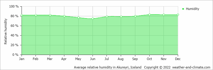 Average relative humidity in Akureyri, Iceland   Copyright © 2019 www.weather-and-climate.com