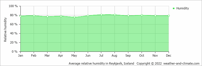 Average relative humidity in Reykjavík, Iceland   Copyright © 2017 www.weather-and-climate.com