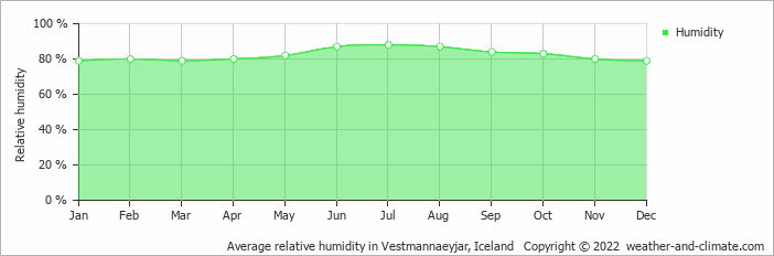 Average relative humidity in Vestmannaeyjar, Iceland   Copyright © 2018 www.weather-and-climate.com