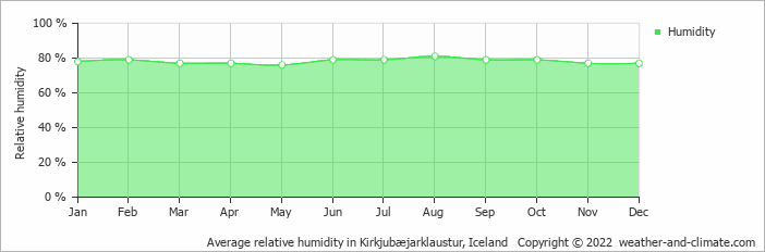 Average relative humidity in Kirkjubæjarklaustur, Iceland   Copyright © 2017 www.weather-and-climate.com