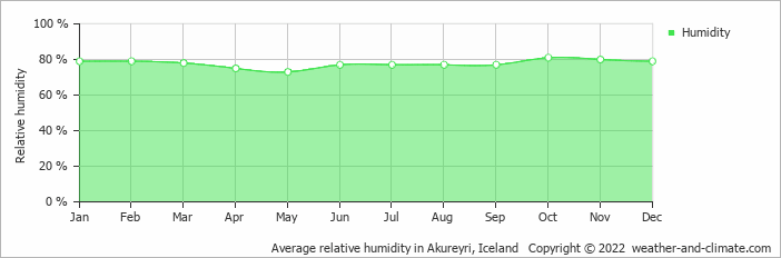 Average relative humidity in Akureyri, Iceland   Copyright © 2018 www.weather-and-climate.com