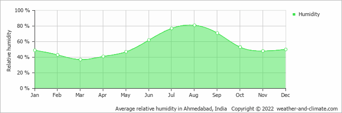 Average relative humidity in Ahmedabad, India   Copyright © 2018 www.weather-and-climate.com