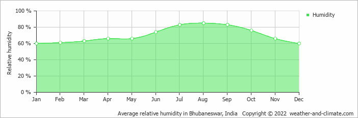 Average relative humidity in Bhubaneswar, India   Copyright © 2016 www.weather-and-climate.com