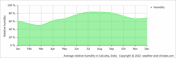 Average relative humidity in Calcutta, India   Copyright © 2020 www.weather-and-climate.com