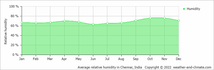 Average relative humidity in Chennai, India   Copyright © 2018 www.weather-and-climate.com