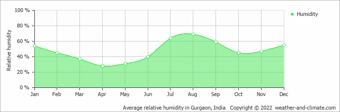 Average relative humidity in New Delhi, India   Copyright © 2018 www.weather-and-climate.com