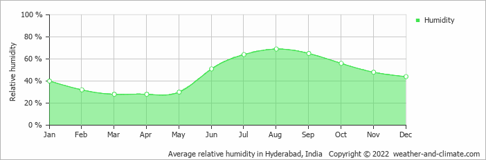 Average relative humidity in HyderÄbÄd, India   Copyright © 2017 www.weather-and-climate.com