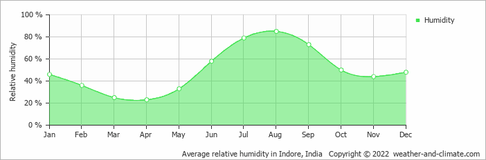 Average relative humidity in Indore, India   Copyright © 2018 www.weather-and-climate.com
