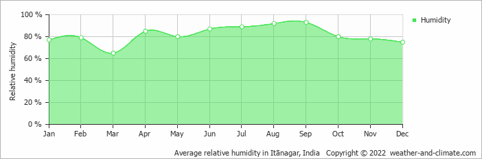 Average relative humidity in Itānagar, India   Copyright © 2019 www.weather-and-climate.com