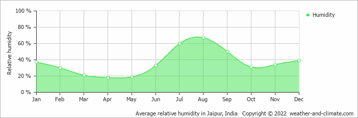 Average relative humidity in Jaipur, India   Copyright © 2013 www.weather-and-climate.com