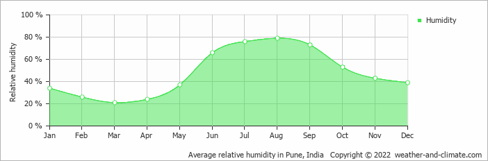 Average relative humidity in Mumbai, India   Copyright © 2018 www.weather-and-climate.com