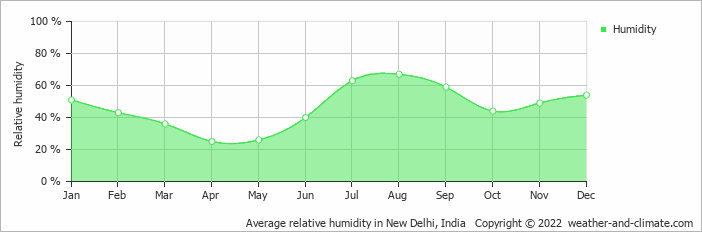 Average relative humidity in New Delhi, India   Copyright © 2019 www.weather-and-climate.com
